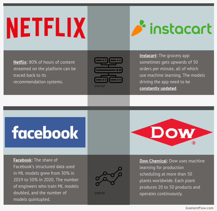 A glimpse at how a few of the large tech companies use machine learning.