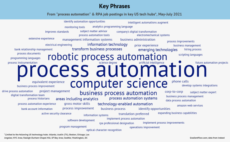 Process Automation word bubble