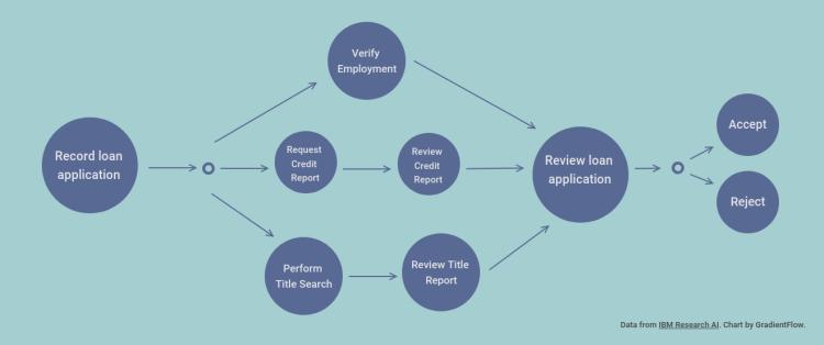 loan process flowchart