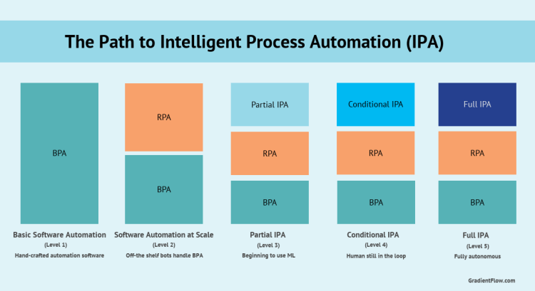 Stages on the path to Intelligent Process Automation