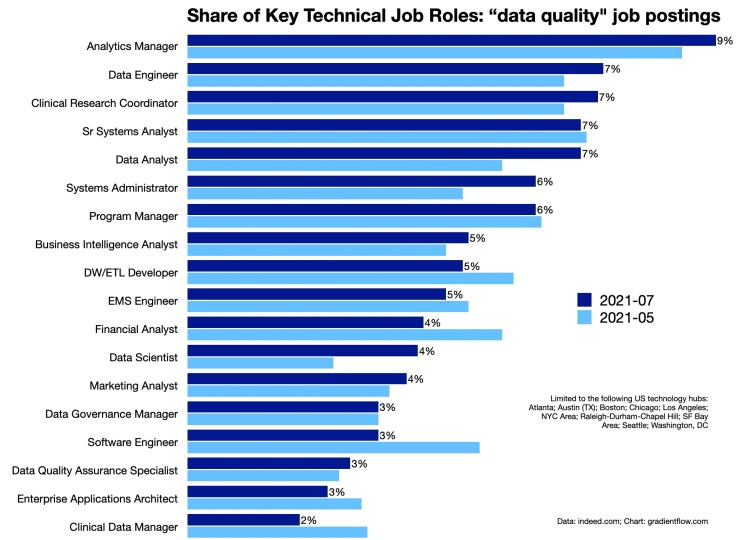 An examination of US job postings in select regional areas reveals that the responsibility for data quality is spread across a variety of roles, from analytics managers to data scientists to software architects.