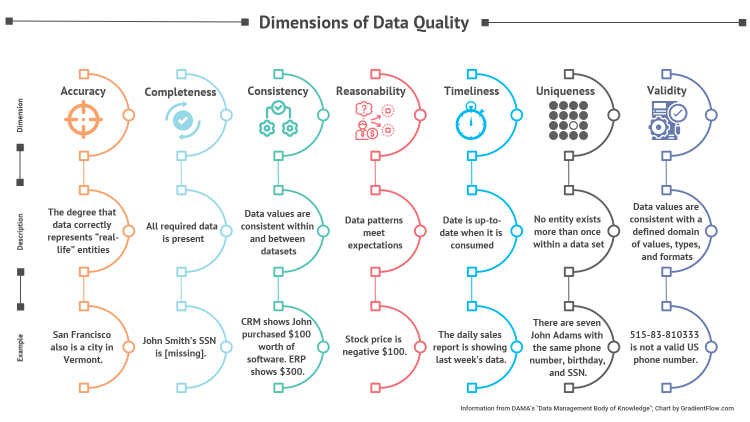 Figure 6:  Illustration of DAMA's synthesized data quality dimensions from their book Data Management Body of Knowledge. Graphic: Gradient Flow.