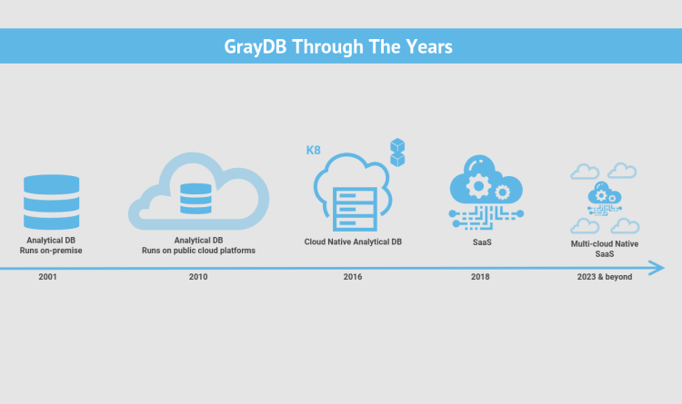 Figure 3: Changes to GrayDB, a hypothetical analytic database.