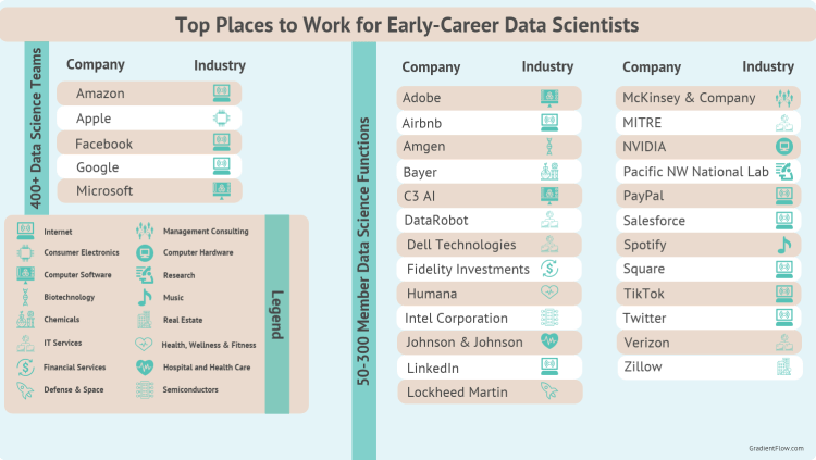 top companies for the early-career stage