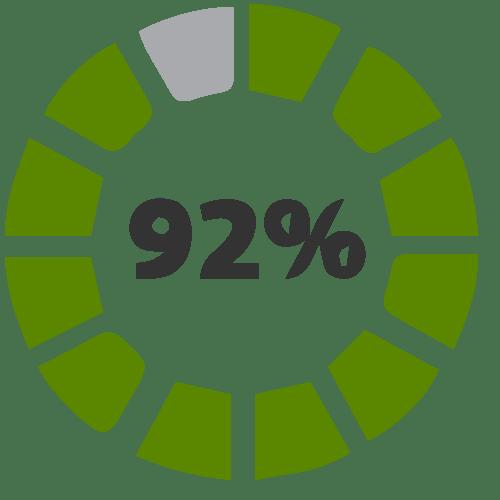 Inserción laboral de un 92%