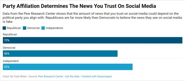 Party Affiliation Determines The News You Trust On Social Media