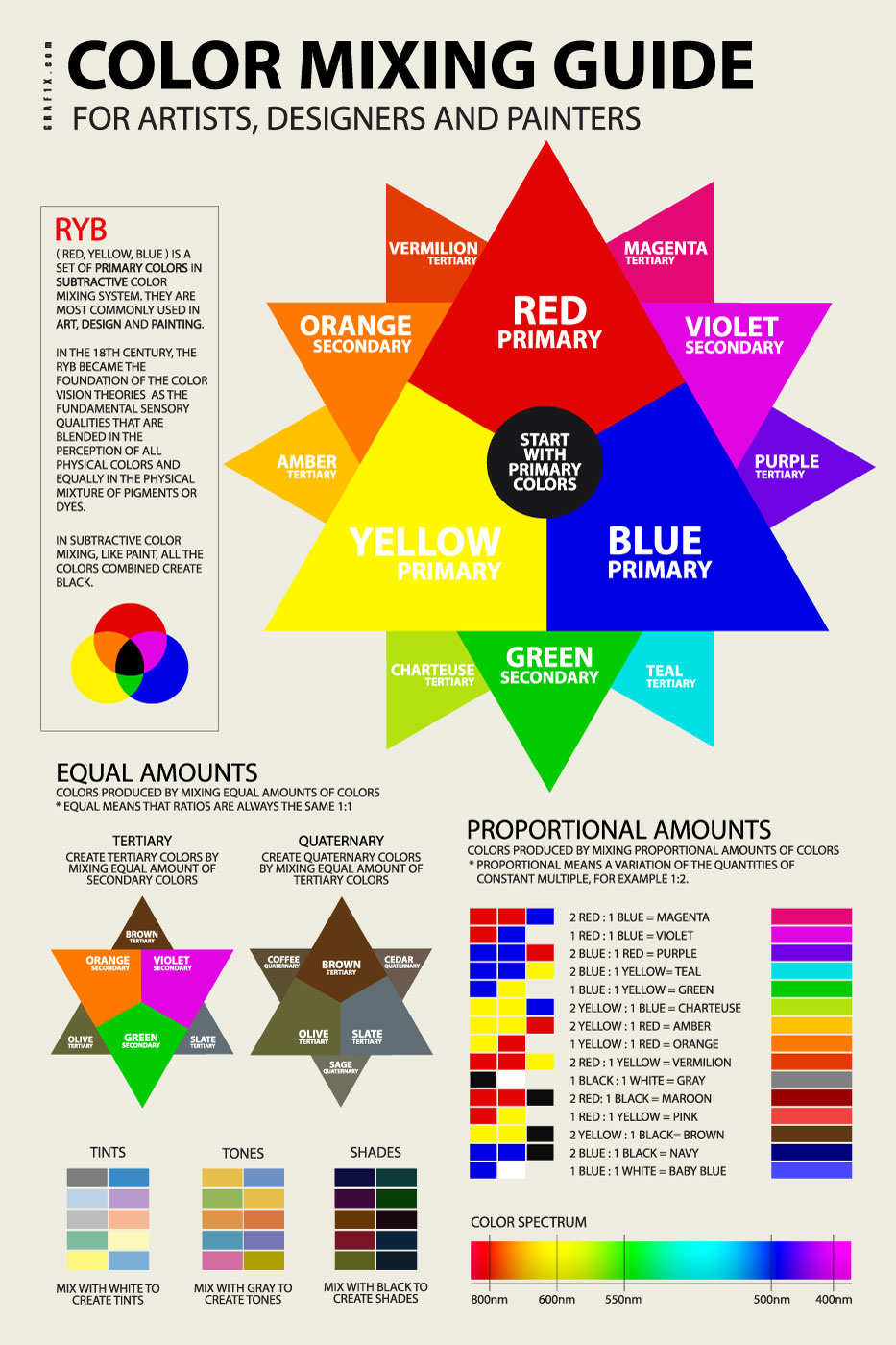 hight resolution of color mixer guide