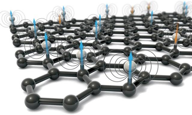 Los momentos magnéticos se generan cuando los átomos de hidrógeno se unen a los de carbono en la red de grafeno, que comprende dos subredes. Los momentos se alinean ferromagnéticamente (azul) cuando se encuentran en la misma subred y antiferromagnéticamente (naranja) cuando se encuentran en la opuesta. / C. Bickel/Science