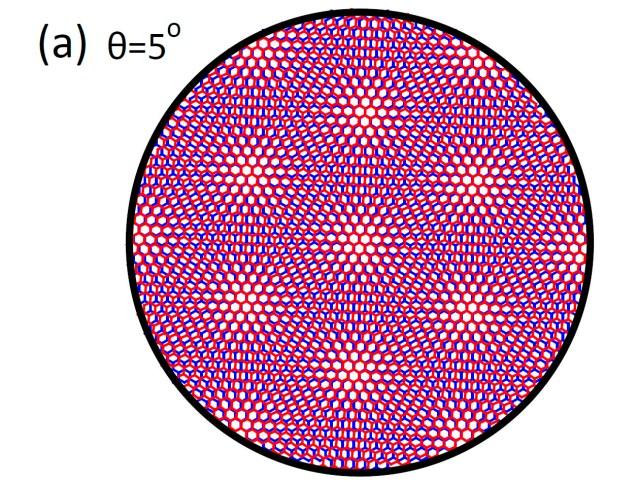 Estructura de la bicapa de grafeno girada