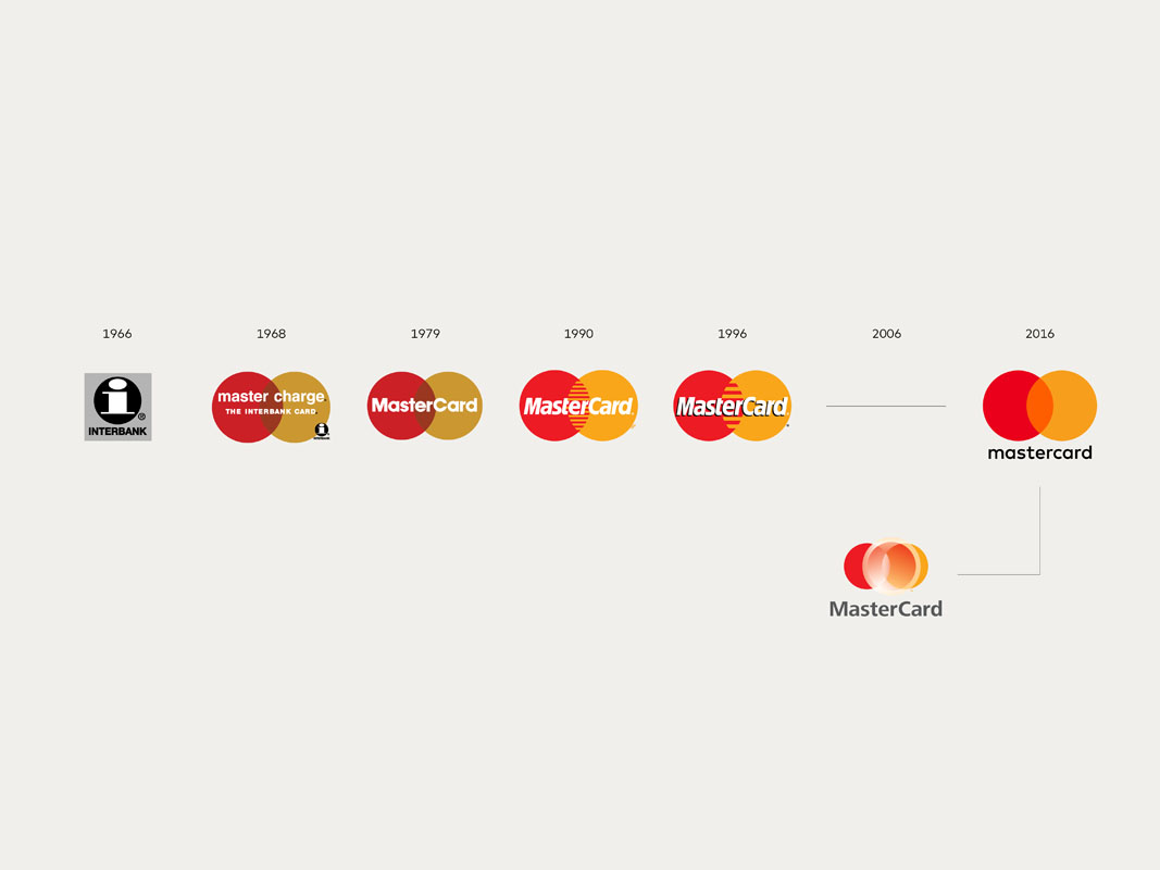 Evolución de la marca de Mastercard a lo largo de los años