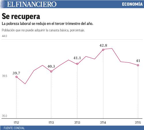 La pobreza laboral se redujo en el tercer trimestre del año.