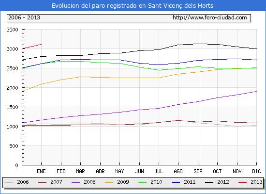 Evolucion  de los datos de parados para el Municipio de SANT VICENÇ DELS HORTS hasta ENERO del 2013.