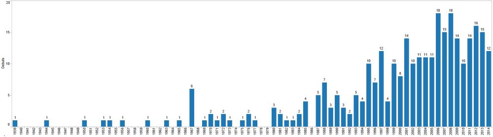 Un análisis a los debuts de los Venezolanos en las Grandes Ligas (6/6)