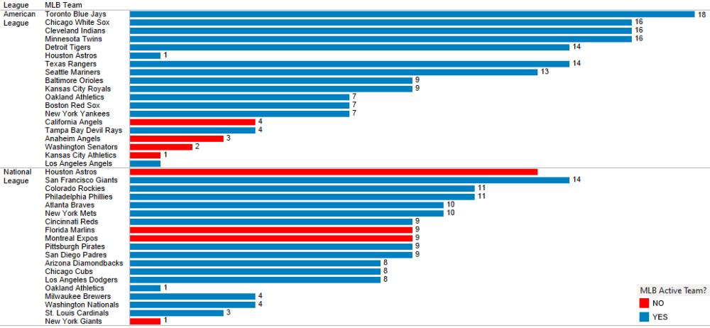 Un análisis a los debuts de los Venezolanos en las Grandes Ligas (3/6)