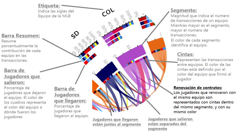 Mapa de transacciones en la MLB después de la temporada regular 2014 (5/5)