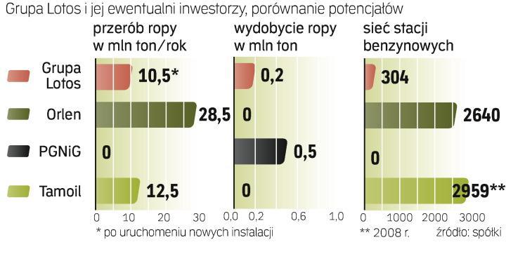 Tamoil jest przede wszystkim firmą rafineryjną, ale Libia jest dziewiątym krajem na świecie pod względem zasobów ropy. Spółki Kulczyka mają koncesje na wydobycie.