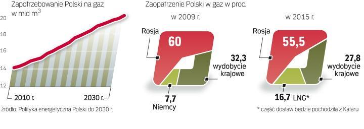 Wydłużenie dostaw rosyjskich do 2037 r. i ich zwiększenie wzbudza najwięcej zastrzeżeń. Nawet gdy powstanie gazoport w Świnoujściu, import z Rosji będzie istotny dla krajowego bilansu.