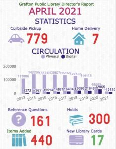 April stats page 1 - 779 curbside, 7 home delivery, 161 reference questions, 300 staff-placed holds, 440 items added, 17 new library cards issued, 16,449 physical items circulated; 12,630 digital items circulated