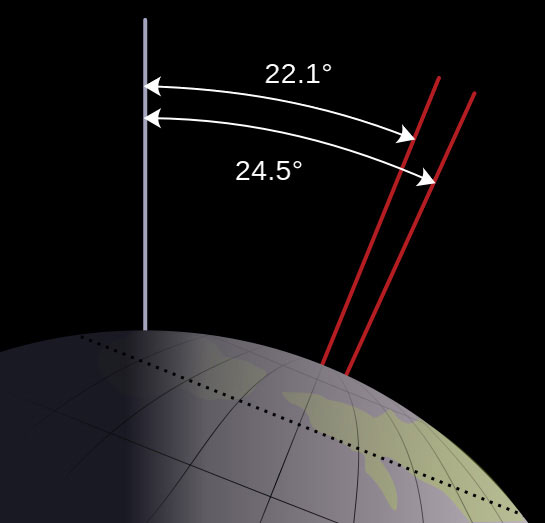 Fig. 10. Over 41,000 years the tilt of the Earth oscillates between a minimum of 22.1 degrees and a maximum 24.5 degrees.