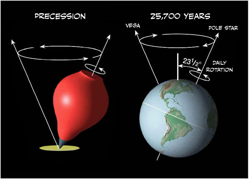 Fig. 5. The precession of the equinoxes is a 25,700-year cycle caused by a rotation of the Earth's axis, much like a spinning top rotates as it runs down.