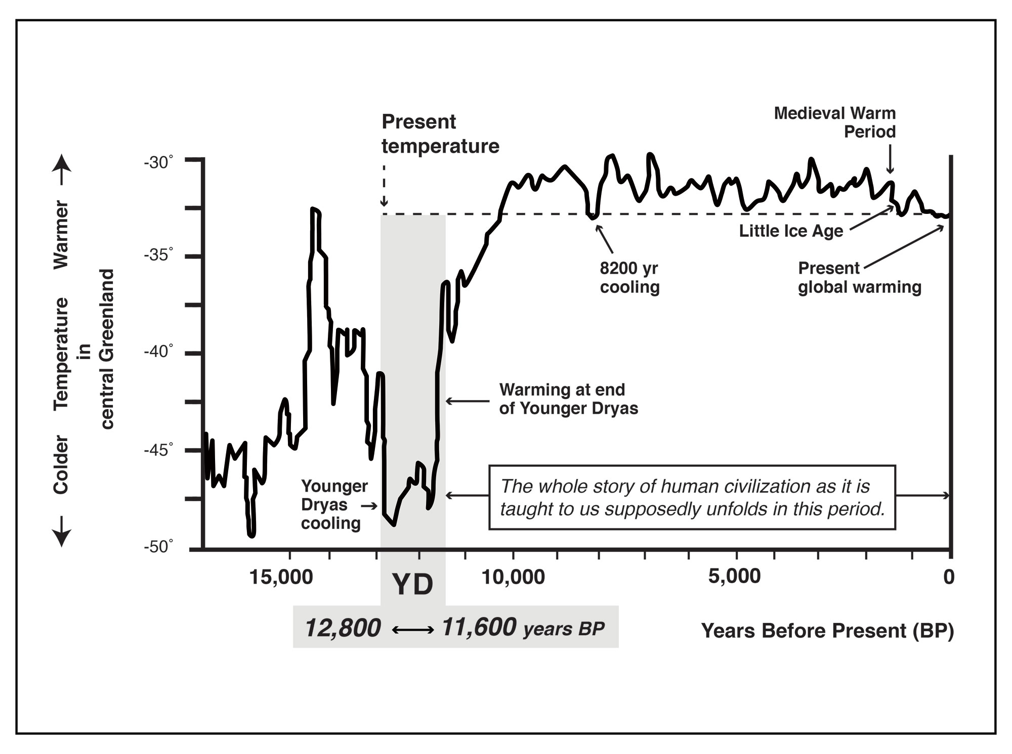 The Younger Dryas Impact Hypothesis Since