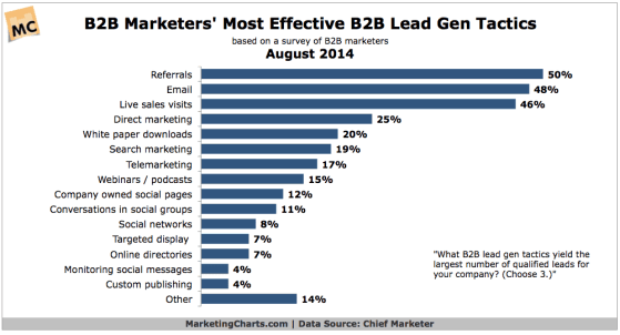 Graph of lead generation data