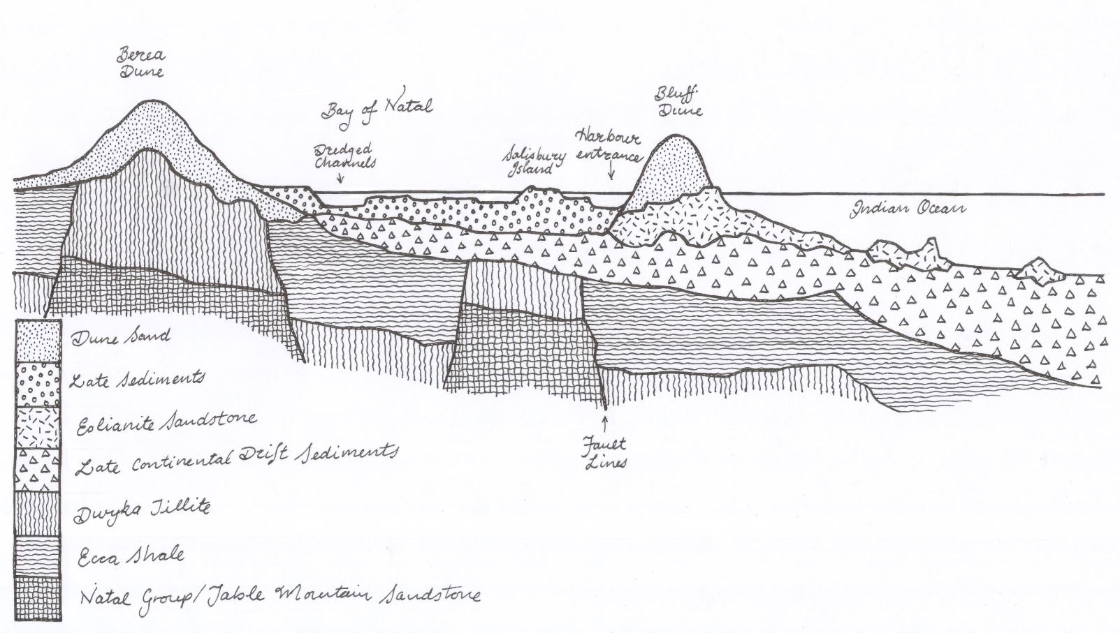 diagram of dune formation 2005 ford focus radio wiring bay natal, the bluff and berea – its | graham leslie mccallum