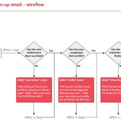 Email Flow Diagram Pioneer Avh 3300nex Wireflow Graham Todman Freelance Ui Ux Product Designer