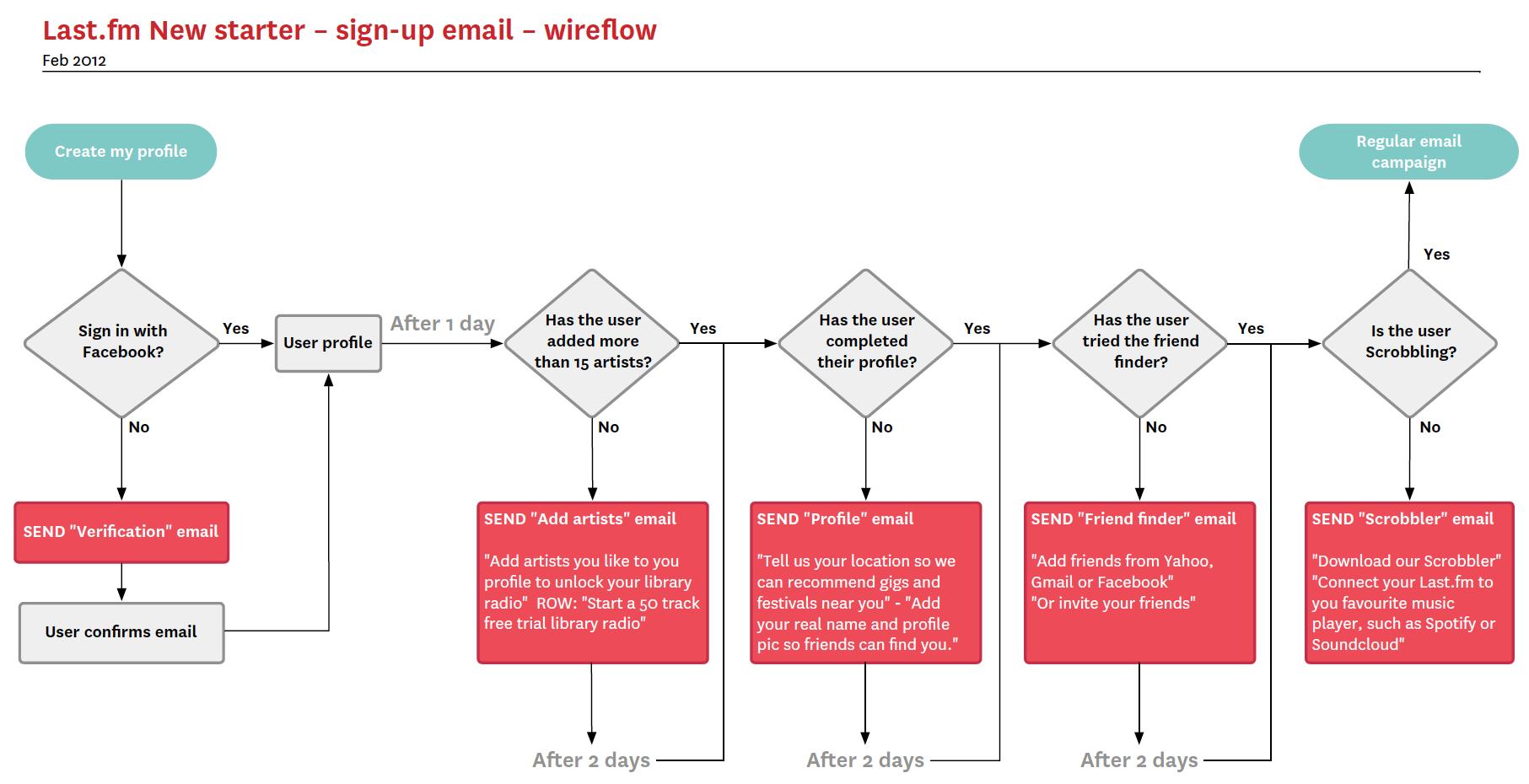 email flow diagram subaru wiring color codes wireflow graham todman freelance ui ux product designer