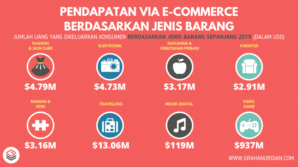 data-e-commerce-indonesia-berdasarkan-jenis-barang-2019