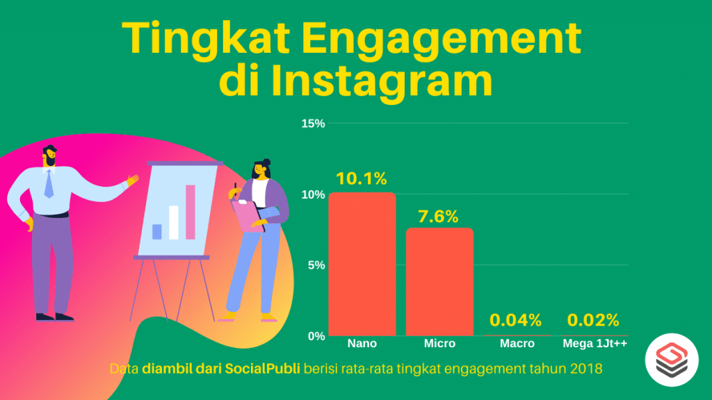 tingkat-engagement-influencer-instagram