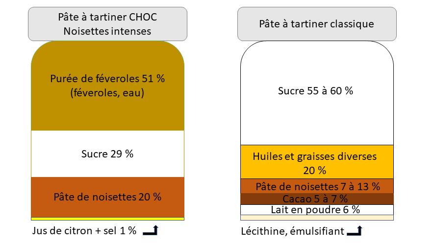 Comparaison des pâtes à tartiner CHOC avec les pâtes à tartiner classiques