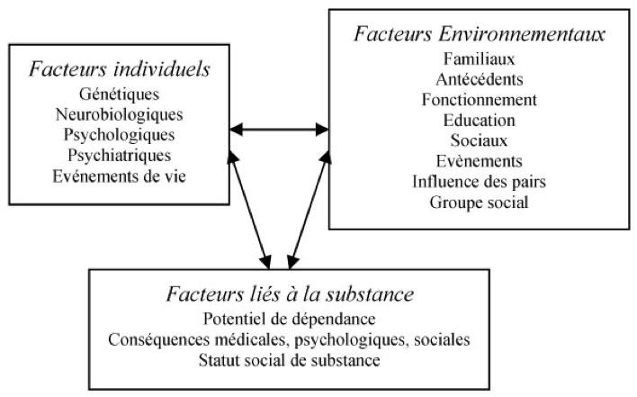 facteurs addictions hypnothérapeute séance hypnose paris 15