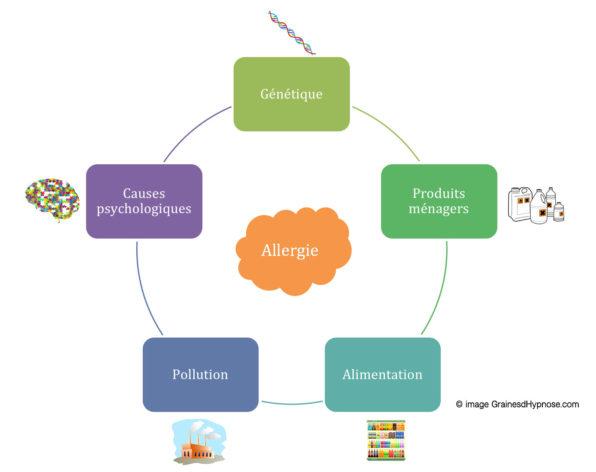 causes allergies hypnothérapeute séance hypnose paris 15