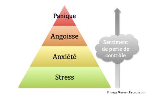 stress panique hypnothérapeute séance hypnose paris 15