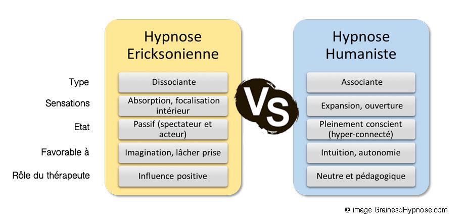 differences hypnose ericksonienne humaniste hypnothérapeute séance hypnose montpellier paris 15