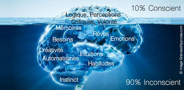 illustration cerveau iceberg hypnothérapeute séance hypnose ericksonienne montpellier paris 15