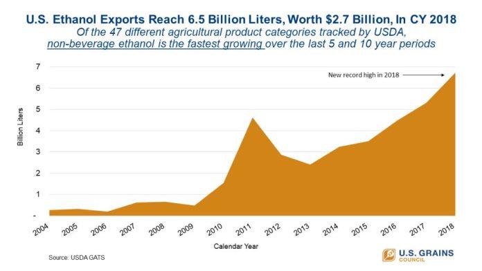 tabla de rendimiento de exportación de etanol