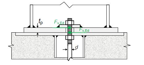 Comment activer la flexion des tiges d'ancrage dans BIM