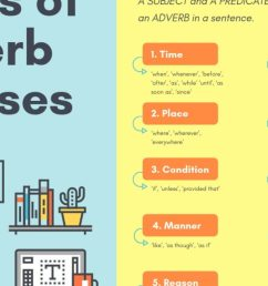 Adverbial Clauses: the Complete Guide with Types [ 720 x 1280 Pixel ]