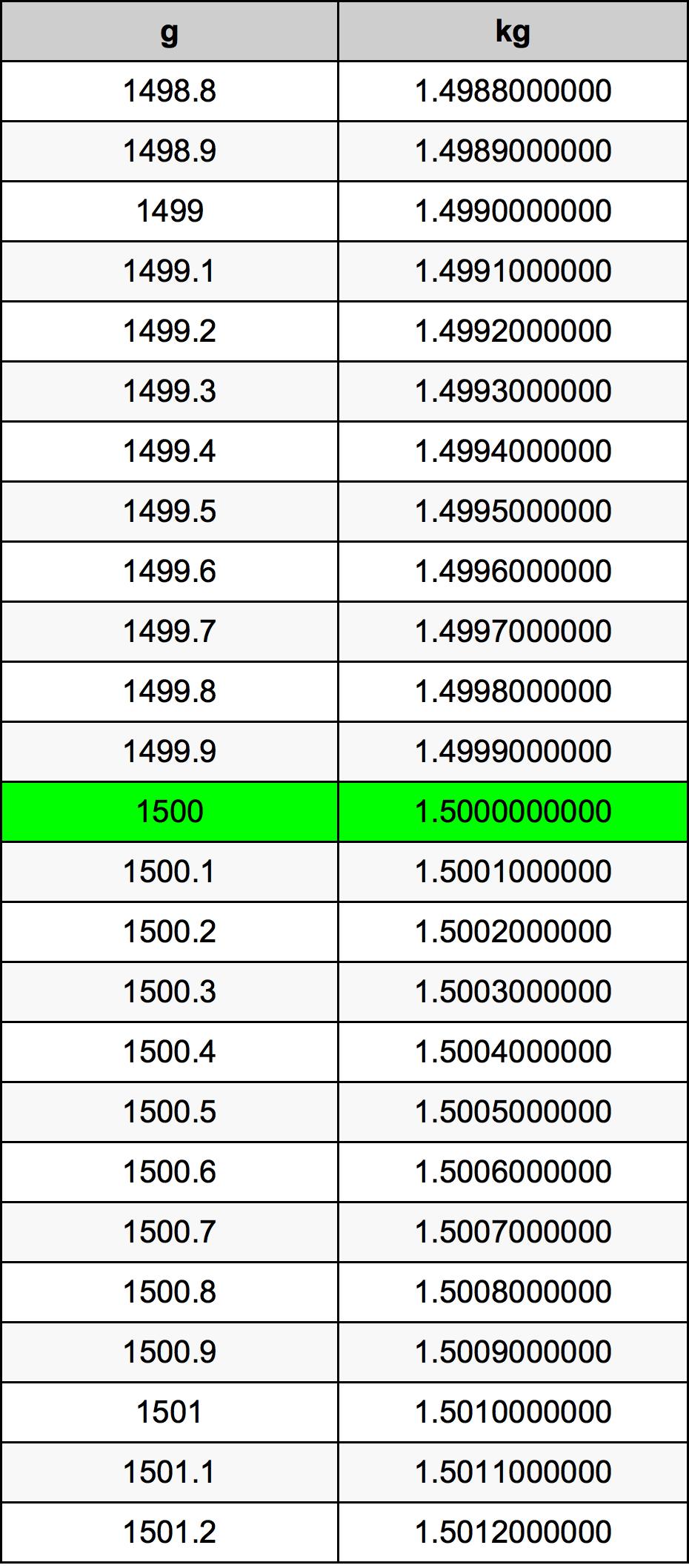 1kg Berapa Gram : berapa, Grams, Kilograms, Converter