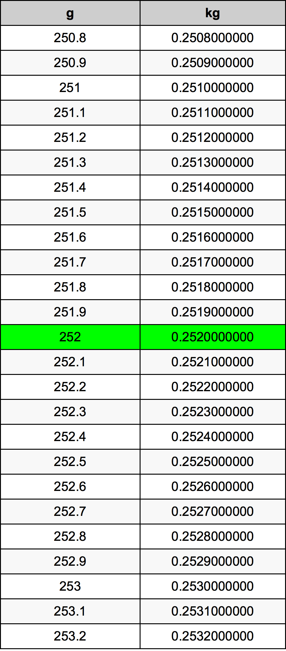 252 Grams To Kilograms Converter   252 g To kg Converter