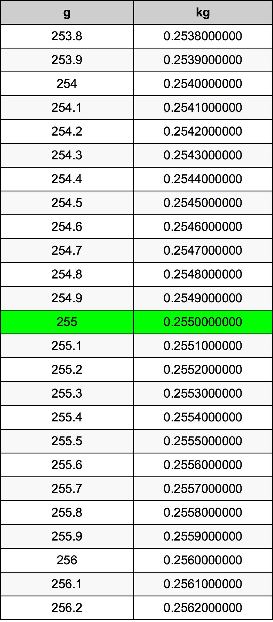 250 Gram Berapa Kg : berapa, Grams, Kilograms, Converter