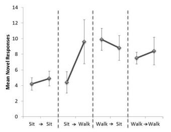 Wpływ aktywności fizycznej na mózg - Spacerowanie sprzyja kreatywności - Wyniki eksperymentu 3