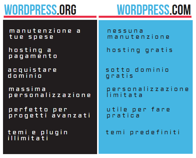 elenco differenze wordpress