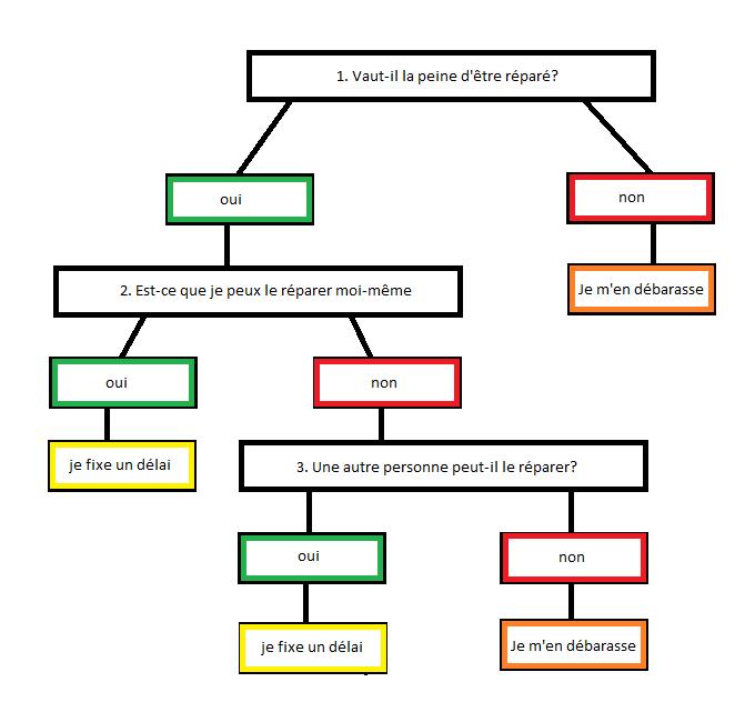 schéma des 3 questions pour ne pas accumuler de jouets cassés