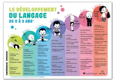 tableau résumé du développement du langage
