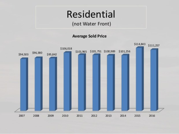 Average price non waterfront
