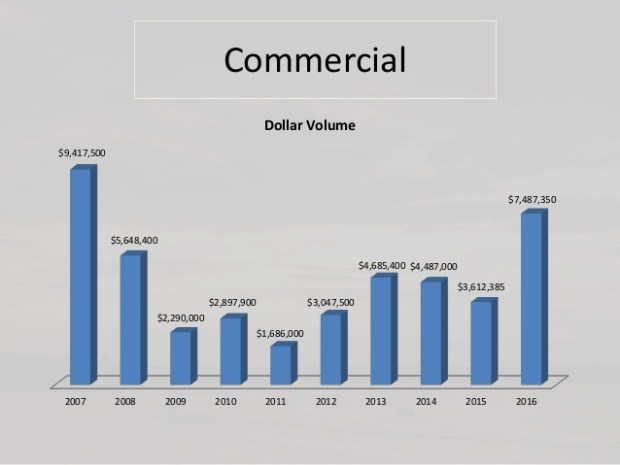 Commercial sales volume