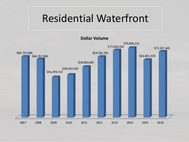 residential waterfront sales volume
